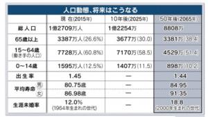 日経新聞将来推計人口201704